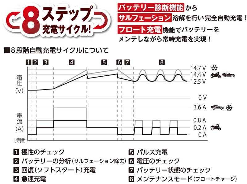 冬場に弱ったバッテリーを回復! 電圧を表示できる OXFORD のスマートバッテリーチャージャー2モデルが2/22発売 記事6