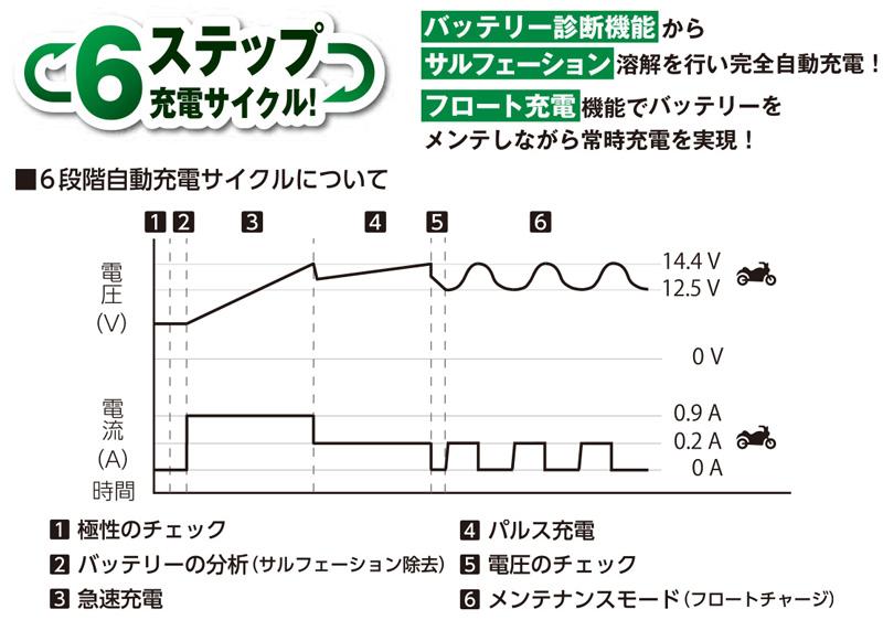 冬場に弱ったバッテリーを回復! 電圧を表示できる OXFORD のスマートバッテリーチャージャー2モデルが2/22発売 記事7