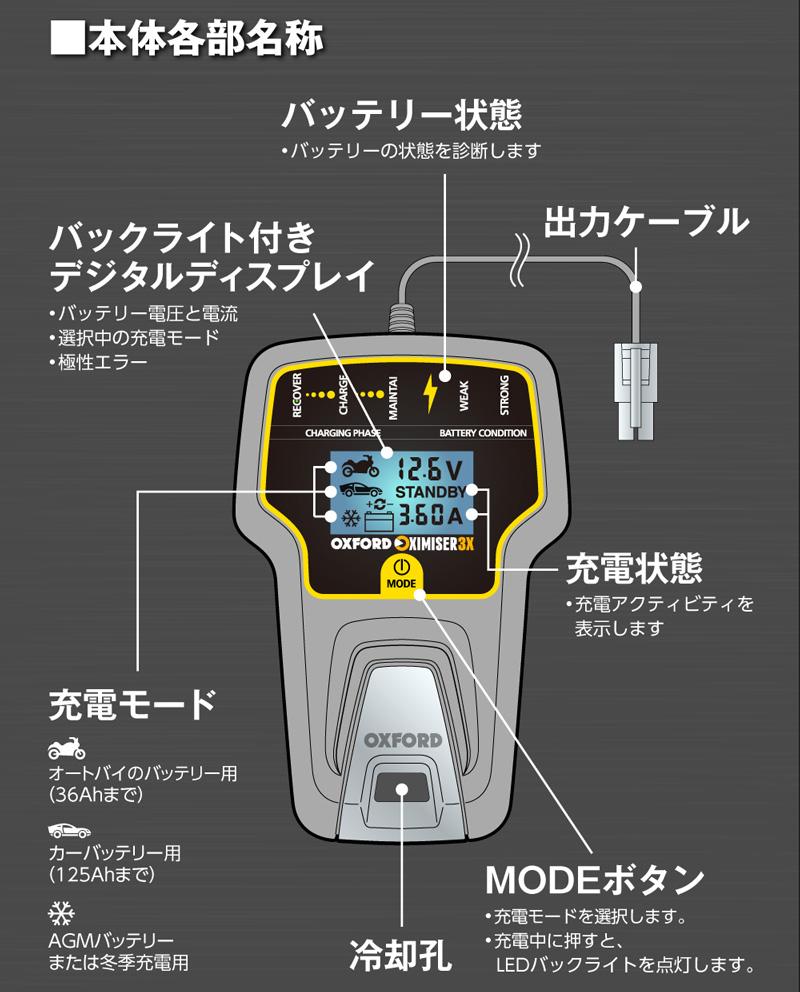 冬場に弱ったバッテリーを回復! 電圧を表示できる OXFORD のスマートバッテリーチャージャー2モデルが2/22発売 記事8