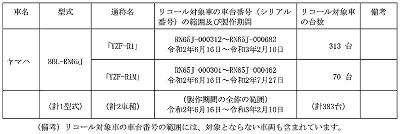 【リコール】ヤマハ YZF-R1、YZF-R1M、2車種 計383台 記事1