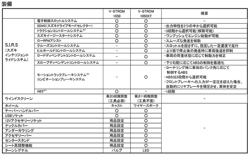 スズキ V-STROM 1050 V-STROM 1050XT 2021年モデル 記事7