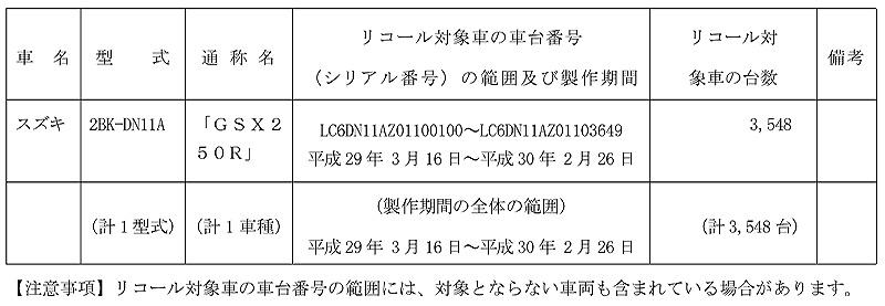 【リコール】スズキ GSX250R、1車種 計3,548台 記事1