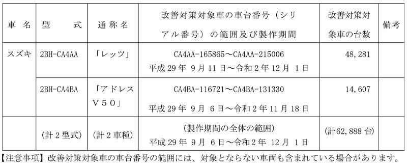 【改善対策】スズキ レッツ、アドレス V50、2車種 計62,888台 記事1