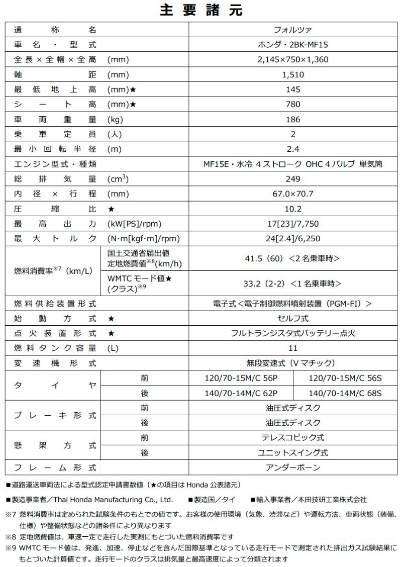 ホンダ フォルツァ 2021年モデル 記事4