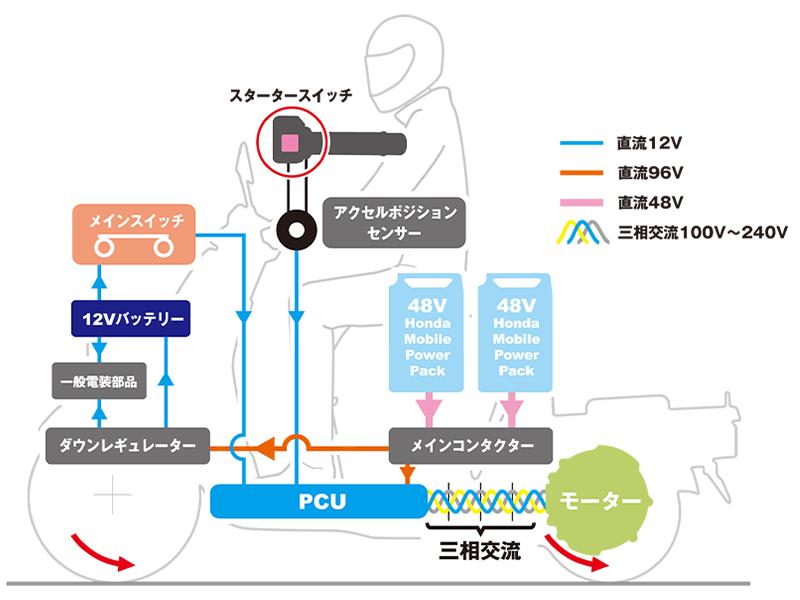 【ホンダ】ビジネス用電動三輪スクーター「ジャイロ e:」を3/25より法人向けに発売 記事4