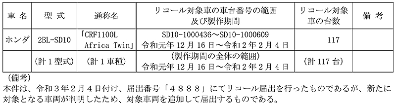 【リコール】ホンダ CRF1100L Africa Twin 計117台 記事1