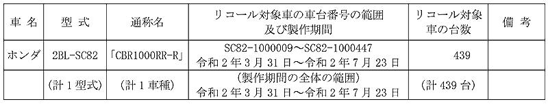 【リコール】ホンダ CBR1000RR-R、1車種 計439台 記事1