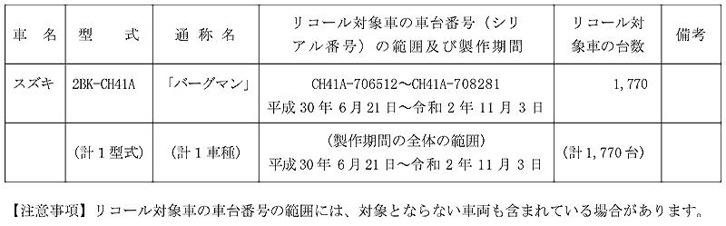 【リコール】スズキ バーグマン、1車種 計1,770台 記事1