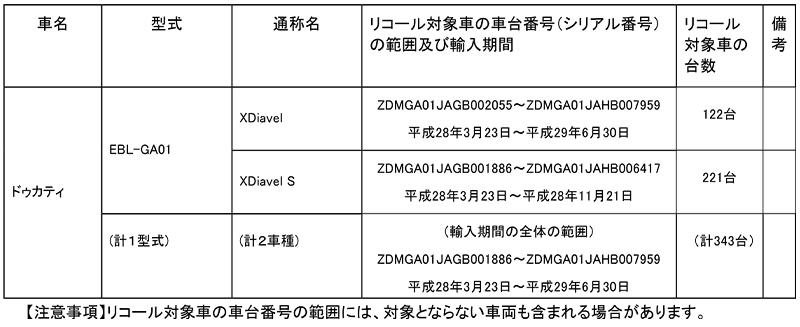 【リコール】ドゥカティ XDiavel、XDiavel S、2車種 計343台 記事1
