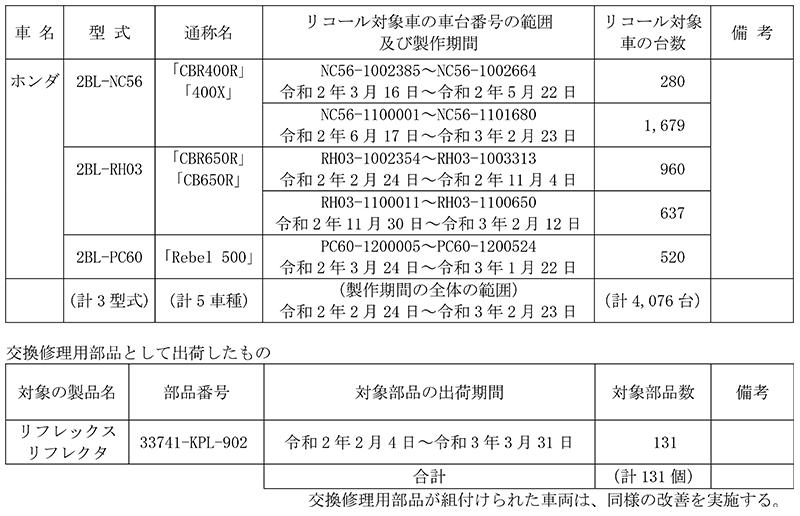 リコール ホンダ CBR400R、400X、ほか5車種 計4,076台 記事1