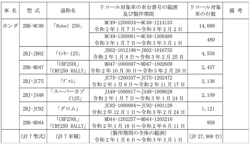 リコール ホンダ Rebel 250、モンキー125、ほか7車種 計2万7,908台 記事1