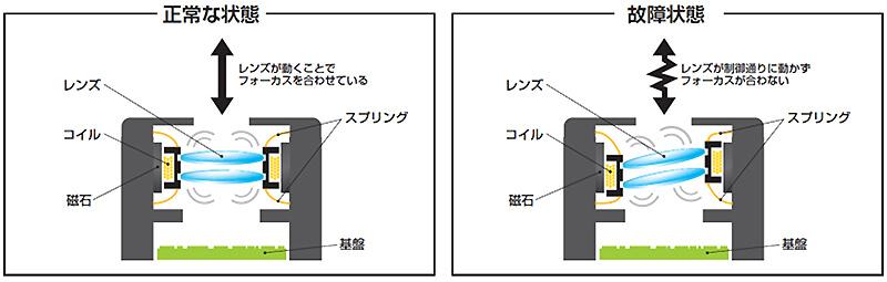 iPhone に搭載されるカメラのオートフォーカス機能をバイクの振動から護る「SP CONNECT アンチバイブレーションモジュール」が発売 記事2