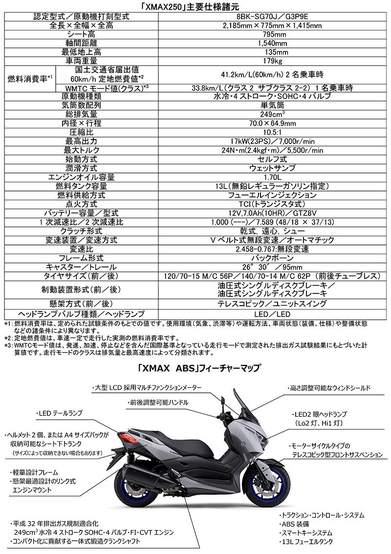 ヤマハ XMAX ABS 2021年モデル 記事5