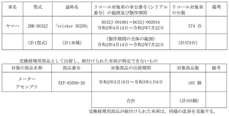 【リコール】ヤマハ トリッカー XG250 1車種 計374台 記事1