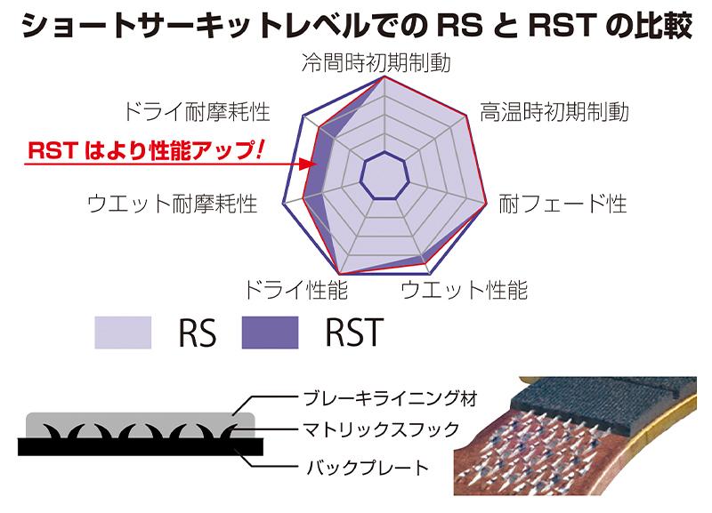 SBS のブレーキパッド「RST」に新製品6モデルが追加!「MS」シリーズには PCX 用も登場 記事1