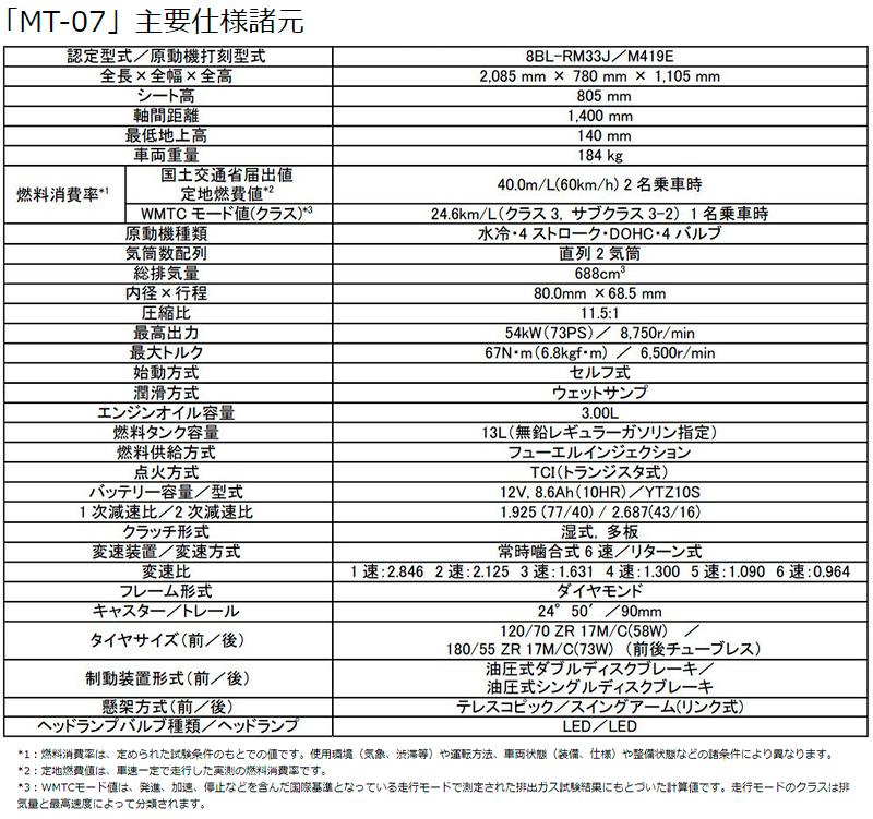ヤマハ 2021年モデル MT-07 ABS 国内仕様 記事8