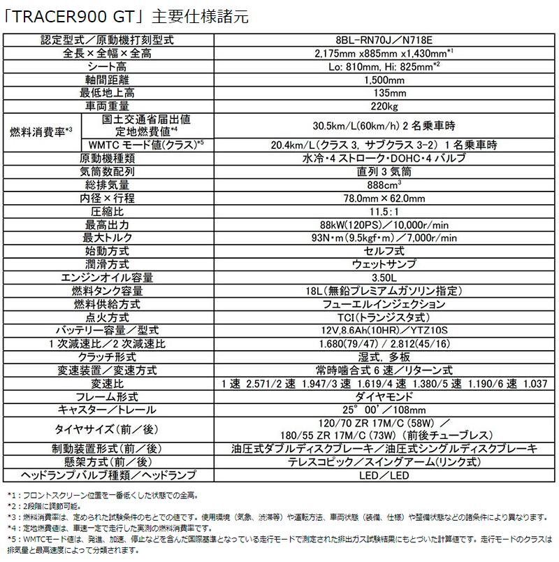ヤマハ TRACER9 GT ABS 国内仕様 2021年モデル 記事9