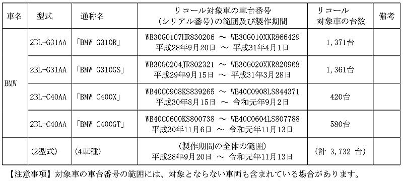 【リコール】BMW G310R、G310GS、ほか4車種 計3,732台 記事1