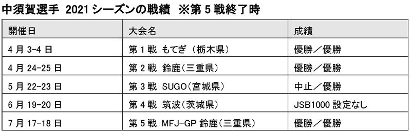 全日本選手権第5戦 JSB1000で中須賀克行選手が通算10度目のタイトルを獲得 記事5