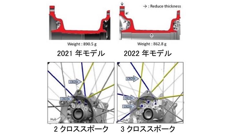 ヤマハ モトクロッサー YZシリーズ 2022年モデル 記事4