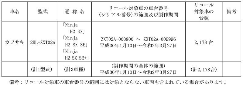 【リコール】カワサキ Ninja H2 SX、ほか3車種 計2,178台 記事1