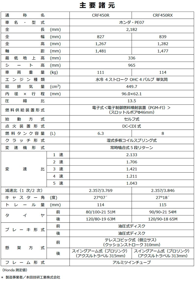 ホンダ CRF450R CRF450RX 2022年モデル 記事3