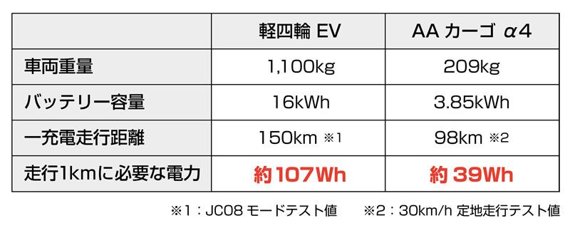 【アイディア】DHL ジャパンが電動3輪バイク「AA カーゴ α 4」を導入 記事6