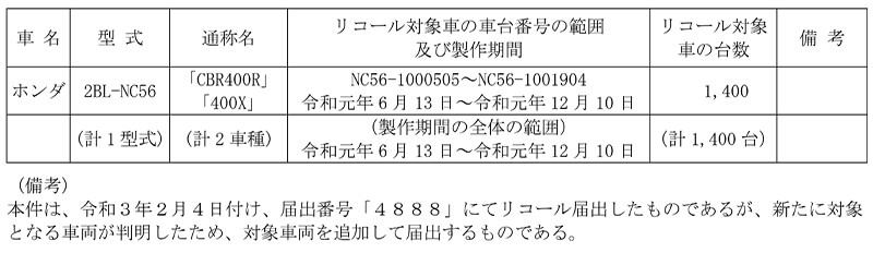 【リコール】ホンダ CBR400R、400X、2車種 計1,400台 記事1